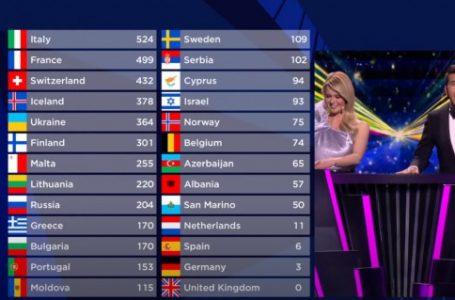 """Italia fiton """"Eurovisionin"""", Shqipëria e 21-ta, Zvicra e 3-ta"""