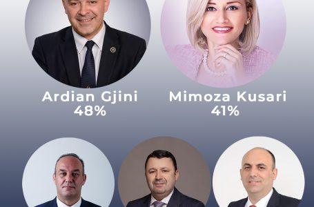 Kush prin në sondazhet e Syrit për kryetar?