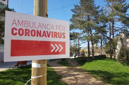 15,835 raste aktive me COVID-19 në Kosovë