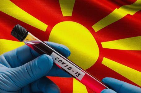 Maqedoni- 494 raste të reja dhe 474 të shëruar nga COVID-19