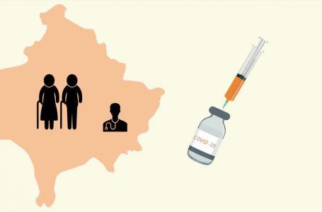 Për 24 orë në Kosovë mbi 13 mijë qytetarë të vaksinuar