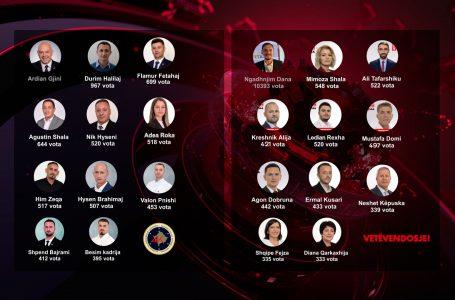 Lista e më të votuarve nga AAK dhe LVV për asamble komunale